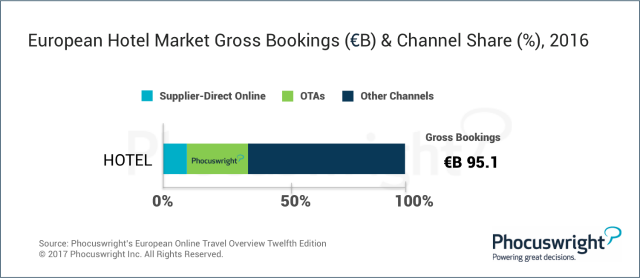 European Hotel Market Gross Bookings (B) and Channel Share %, 2016