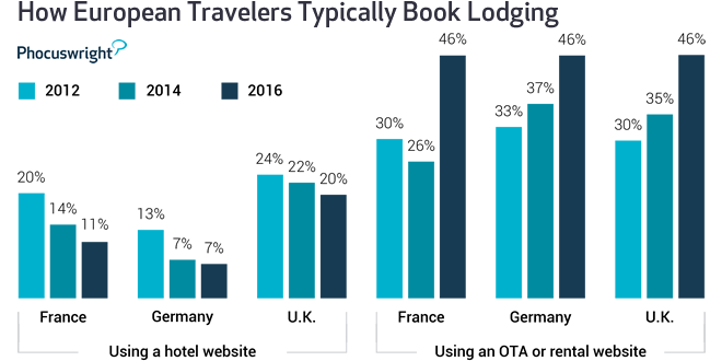 "Source: Phocuswright's <a href=""http://www.phocuswright.com/Travel-Research/Consumer-Trends/European-Consumer-Travel-Report-Sixth-Edition"" target=""_blank"">European Consumer Travel Report Sixth Edition</a>"