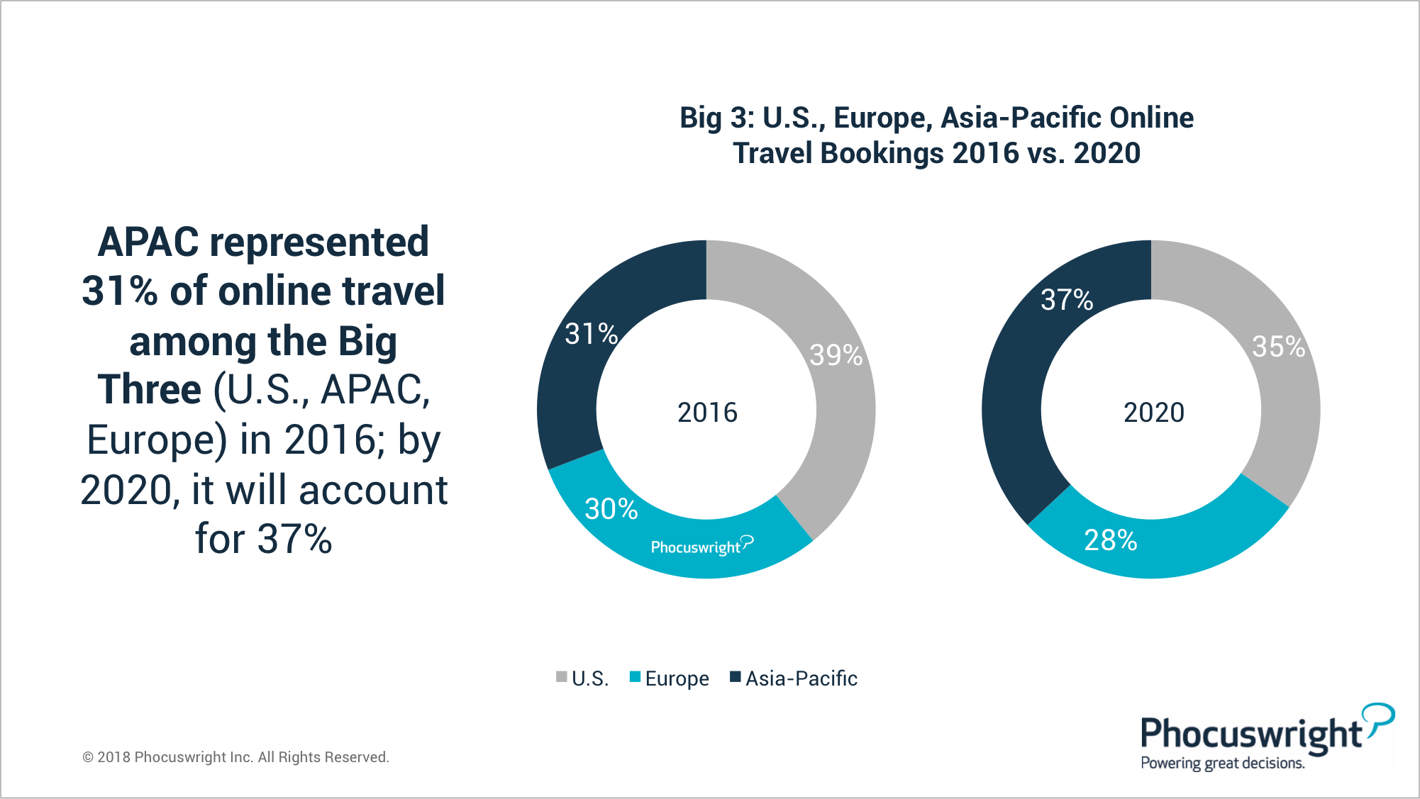 big 3 europe apac us online travel bookings chart for WIT article2