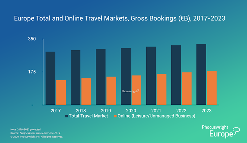 800phocuswright-research-europe-total-and-online-travel-markets-gross-bookibgs-2017-2023-phocsuwright-europe-chart copy